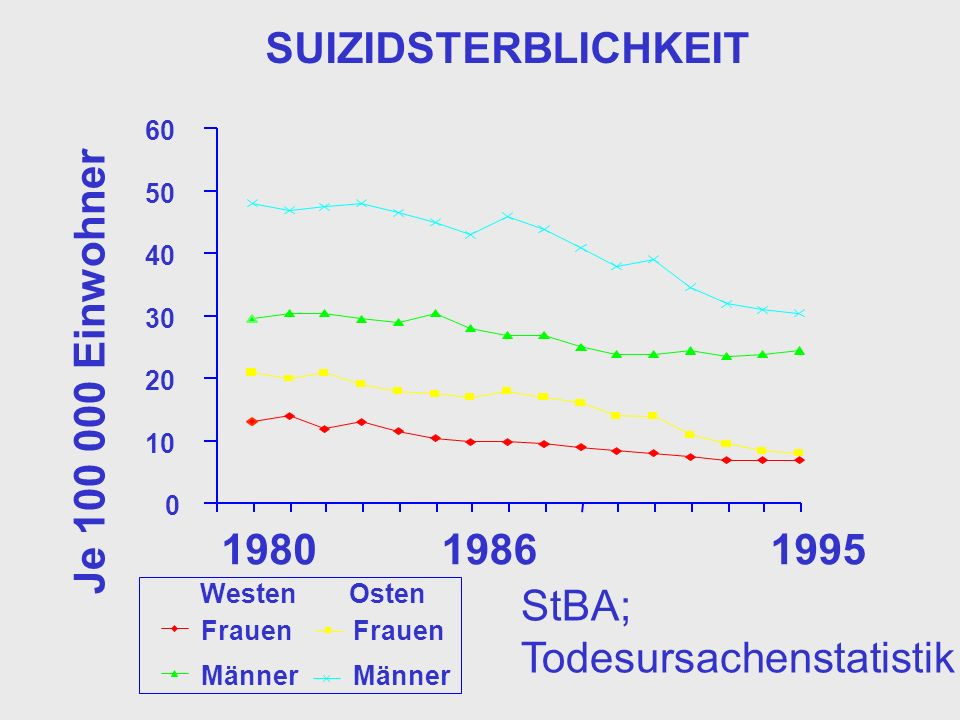 Todesursachenstatistik