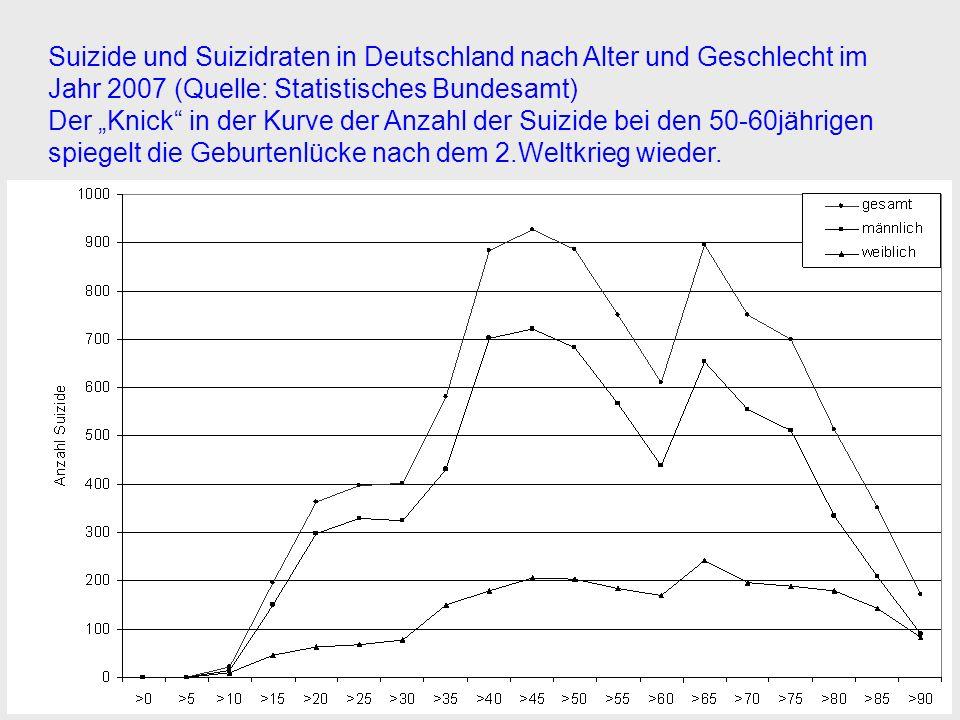 Suizide und Suizidraten in Deutschland nach Alter und Geschlecht im Jahr 2007 (Quelle: Statistisches Bundesamt)