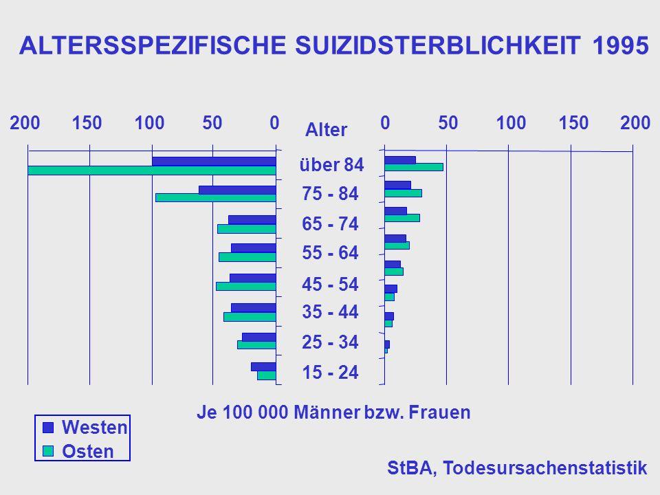 ALTERSSPEZIFISCHE SUIZIDSTERBLICHKEIT 1995