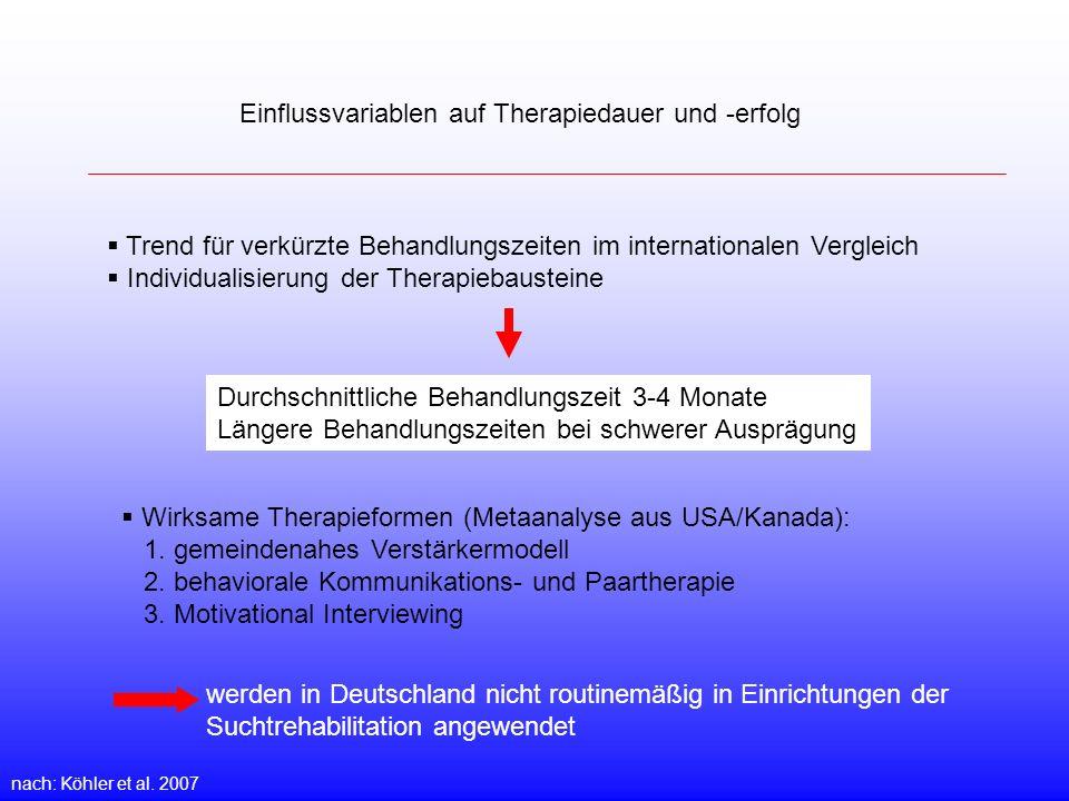 Einflussvariablen auf Therapiedauer und -erfolg