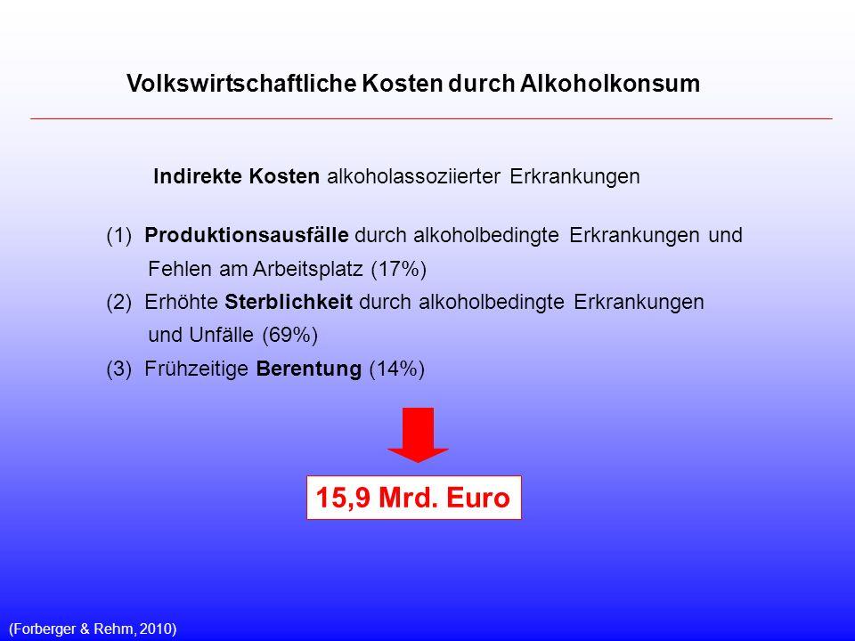 15,9 Mrd. Euro Volkswirtschaftliche Kosten durch Alkoholkonsum