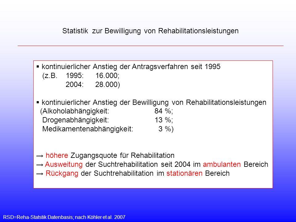 Statistik zur Bewilligung von Rehabilitationsleistungen