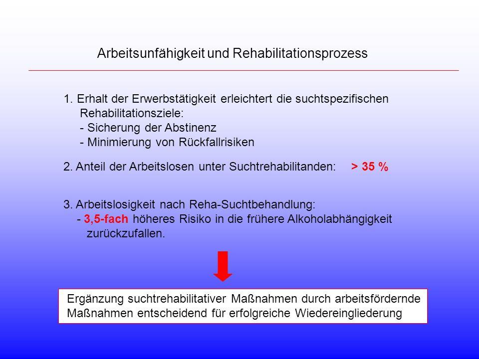 Arbeitsunfähigkeit und Rehabilitationsprozess