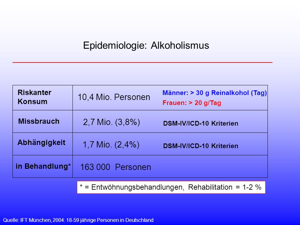 Epidemiologie: Alkoholismus