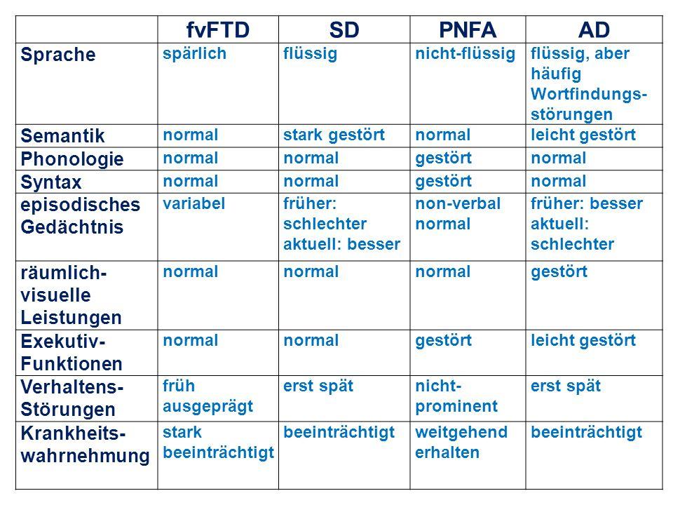 fvFTD SD PNFA AD Sprache Semantik Phonologie Syntax