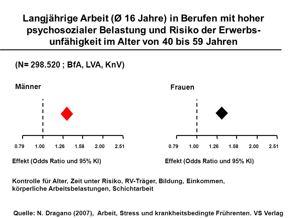 Langjährige Arbeit (Ø 16 Jahre) in Berufen mit hoher psychosozialer Belastung und Risiko der Erwerbs- unfähigkeit im Alter von 40 bis 59 Jahren