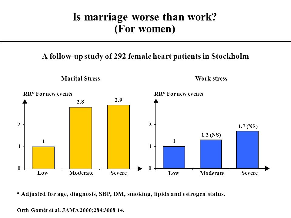 Is marriage worse than work (For women)