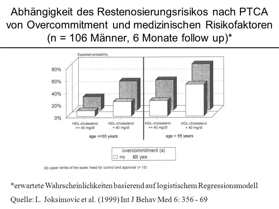 Abhängigkeit des Restenosierungsrisikos nach PTCA von Overcommitment und medizinischen Risikofaktoren (n = 106 Männer, 6 Monate follow up)*