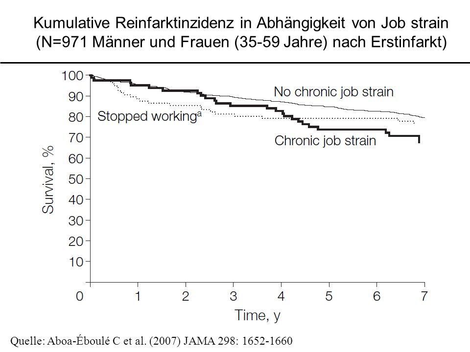 Kumulative Reinfarktinzidenz in Abhängigkeit von Job strain (N=971 Männer und Frauen (35-59 Jahre) nach Erstinfarkt)