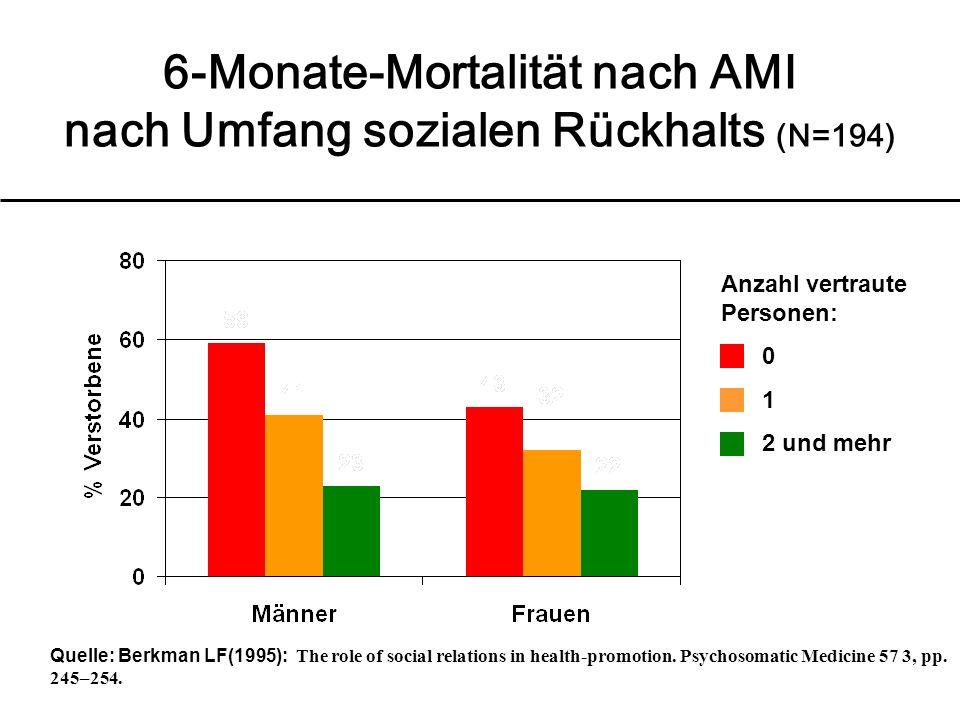 6-Monate-Mortalität nach AMI nach Umfang sozialen Rückhalts (N=194)