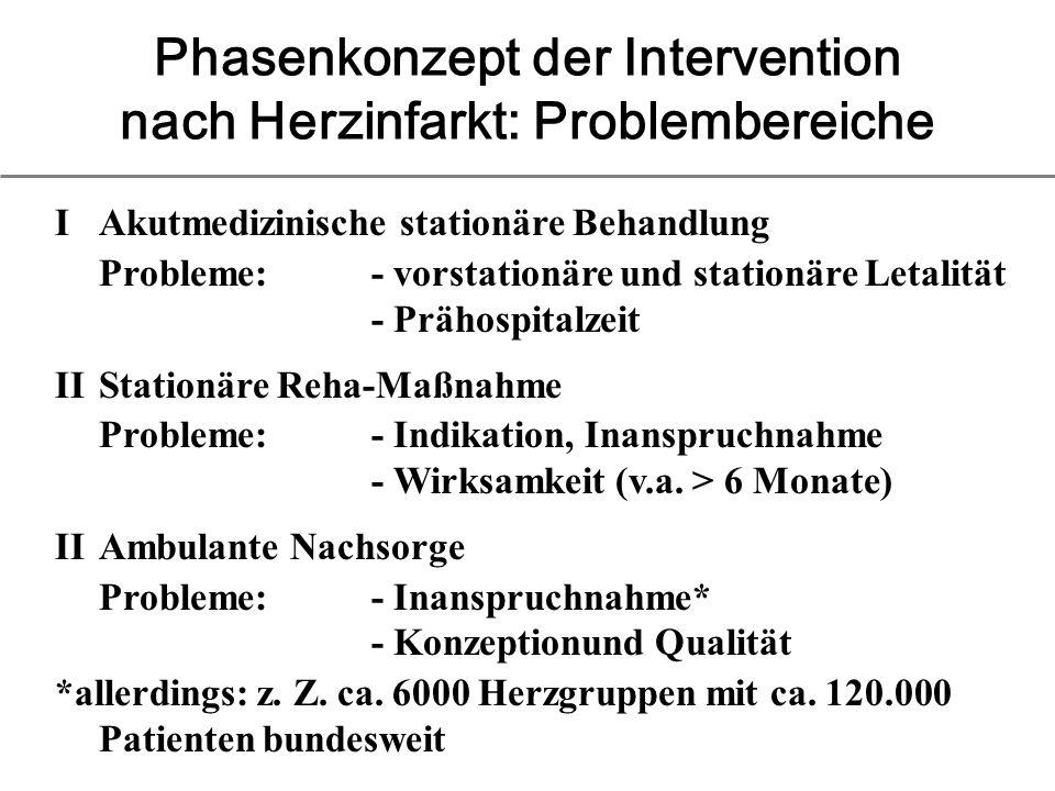 Phasenkonzept der Intervention nach Herzinfarkt: Problembereiche