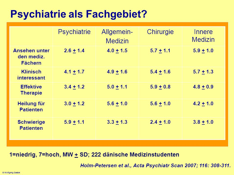 Psychiatrie als Fachgebiet