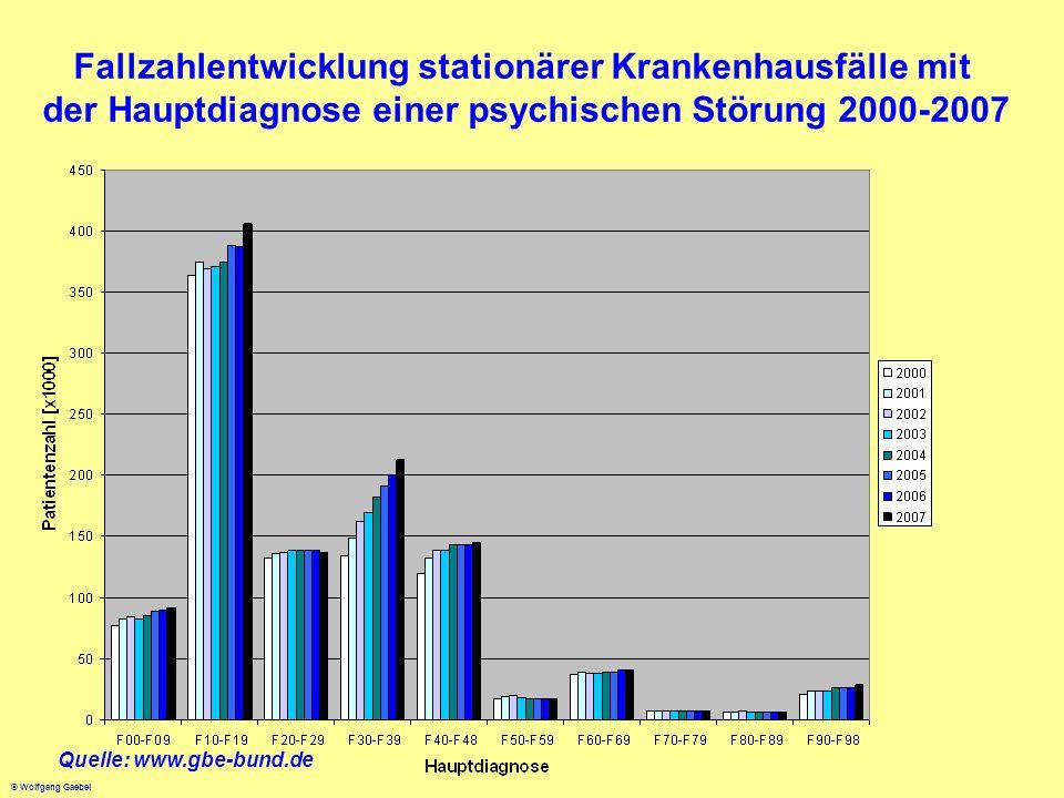 Fallzahlentwicklung stationärer Krankenhausfälle mit der Hauptdiagnose einer psychischen Störung 2000-2007