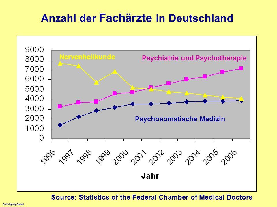 Anzahl der Fachärzte in Deutschland