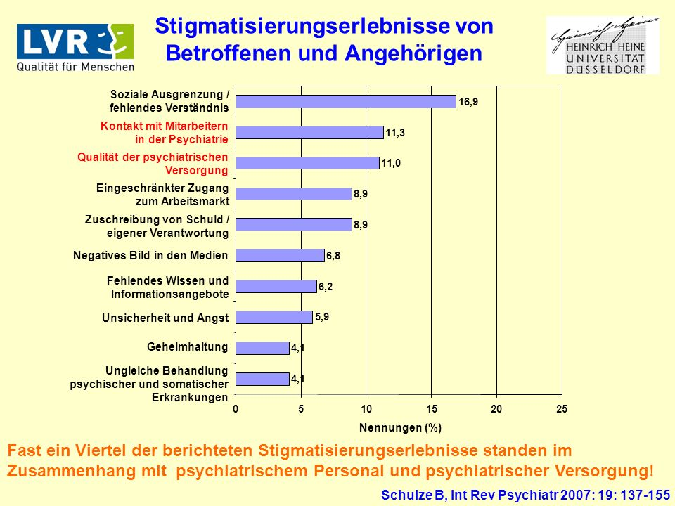 Stigmatisierungserlebnisse von Betroffenen und Angehörigen