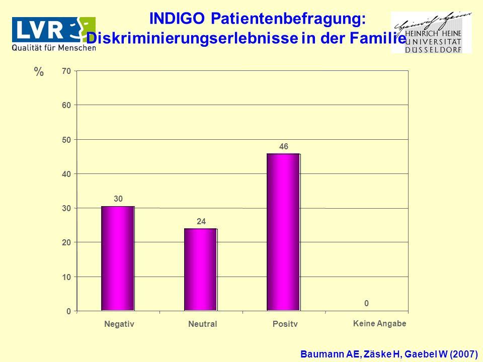 INDIGO Patientenbefragung: Diskriminierungserlebnisse in der Familie