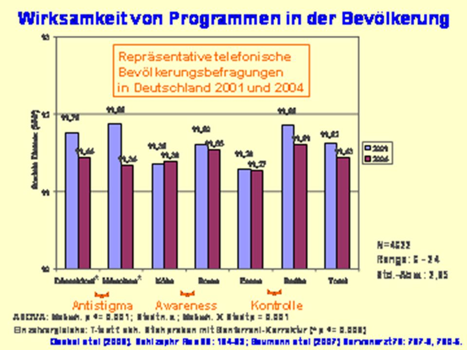 Bundesweit implementierte Antistigma-Programme