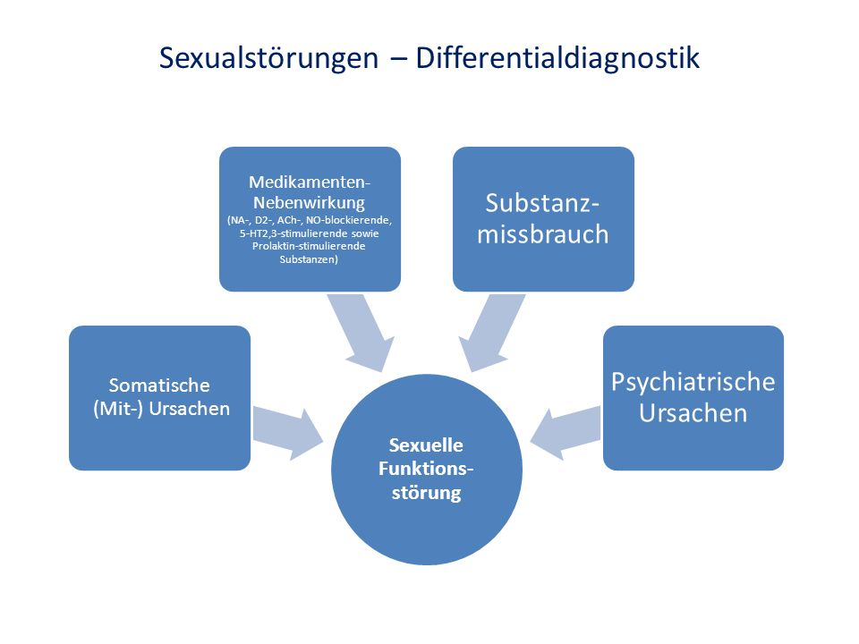 Sexualstörungen – Differentialdiagnostik