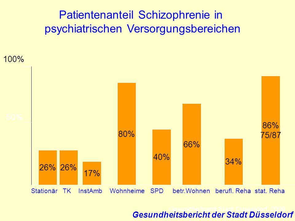 Gesundheitsbericht der Stadt Düsseldorf