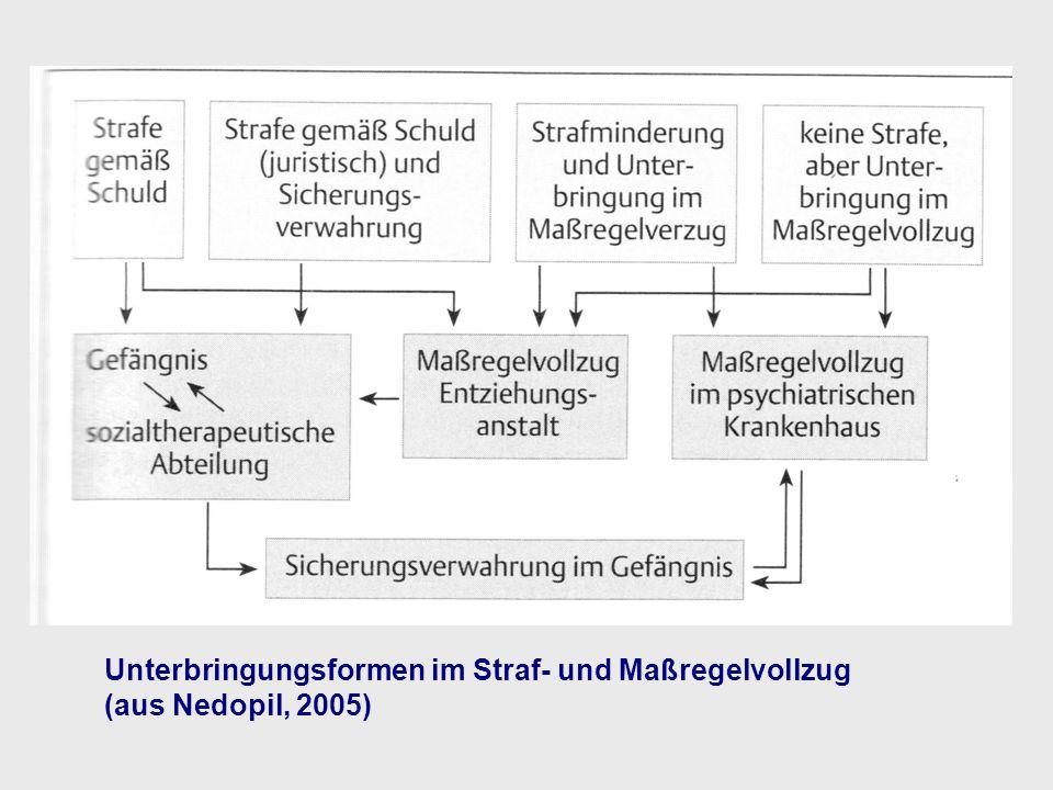 Unterbringungsformen im Straf- und Maßregelvollzug (aus Nedopil, 2005)