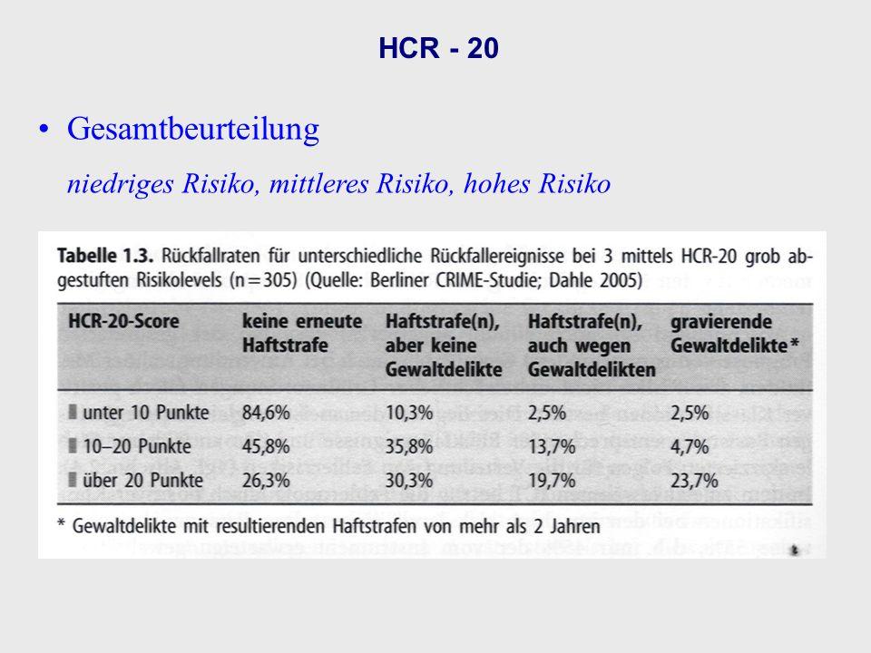 Gesamtbeurteilung HCR - 20