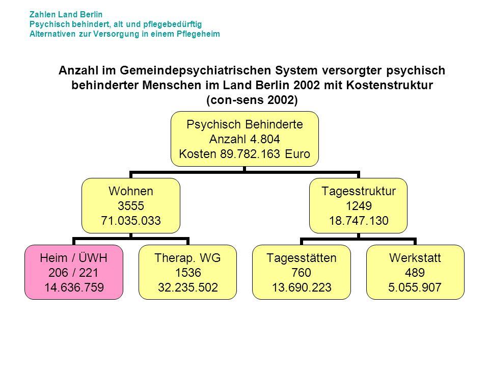 Zahlen Land Berlin Psychisch behindert, alt und pflegebedürftig Alternativen zur Versorgung in einem Pflegeheim