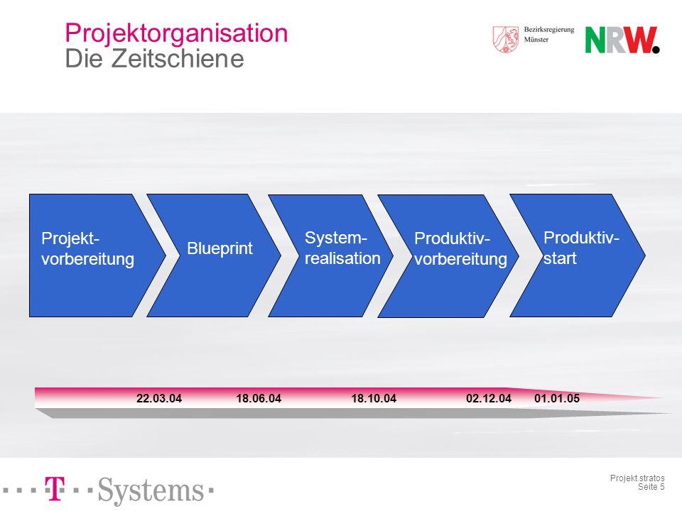 Projektorganisation Die Zeitschiene