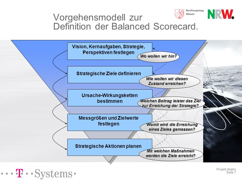 Vorgehensmodell zur Definition der Balanced Scorecard.
