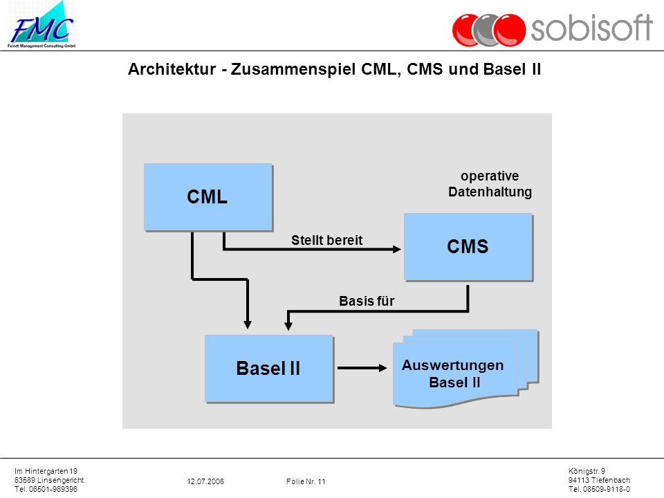 CML CMS Basel II Architektur - Zusammenspiel CML, CMS und Basel II
