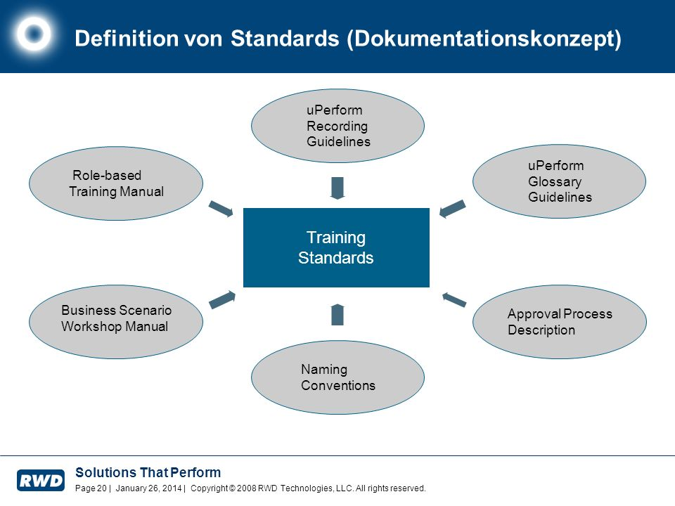 Definition von Standards (Dokumentationskonzept)