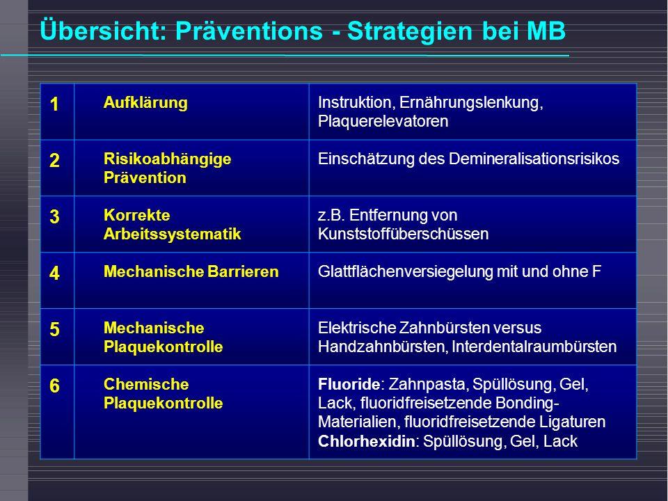 Übersicht: Präventions - Strategien bei MB