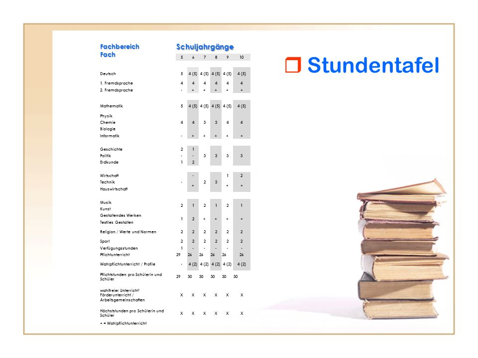  Stundentafel Schuljahrgänge Fachbereich Fach 5 6 7 8 9 10 Deutsch