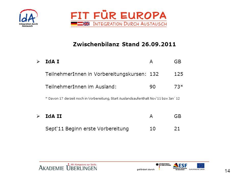 Zwischenbilanz Stand 26.09.2011 IdA I A GB