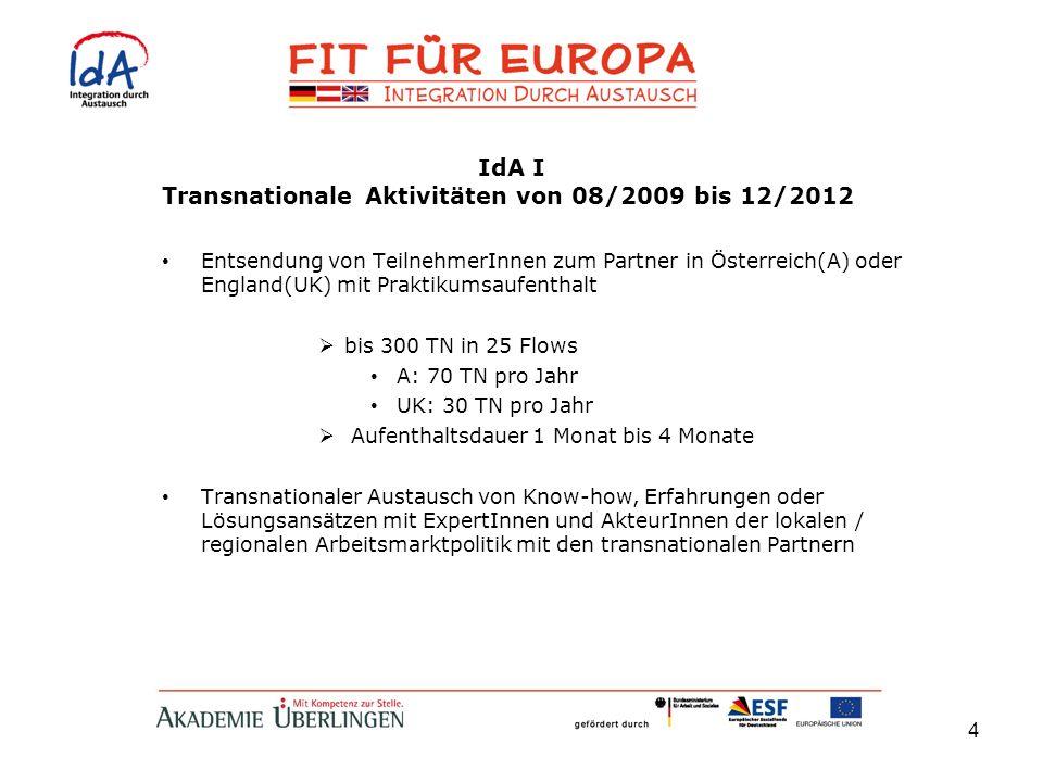 Transnationale Aktivitäten von 08/2009 bis 12/2012