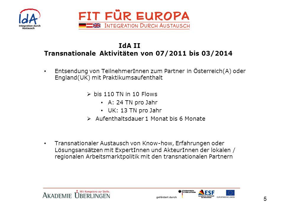 Transnationale Aktivitäten von 07/2011 bis 03/2014