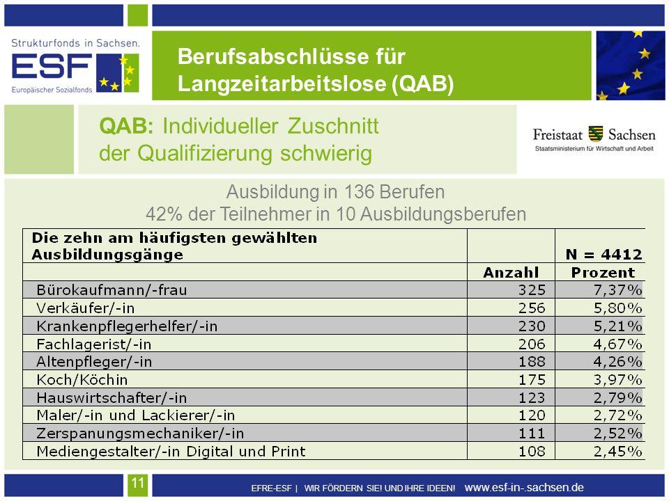 42% der Teilnehmer in 10 Ausbildungsberufen