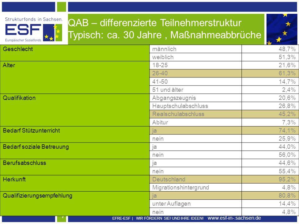 QAB – differenzierte Teilnehmerstruktur