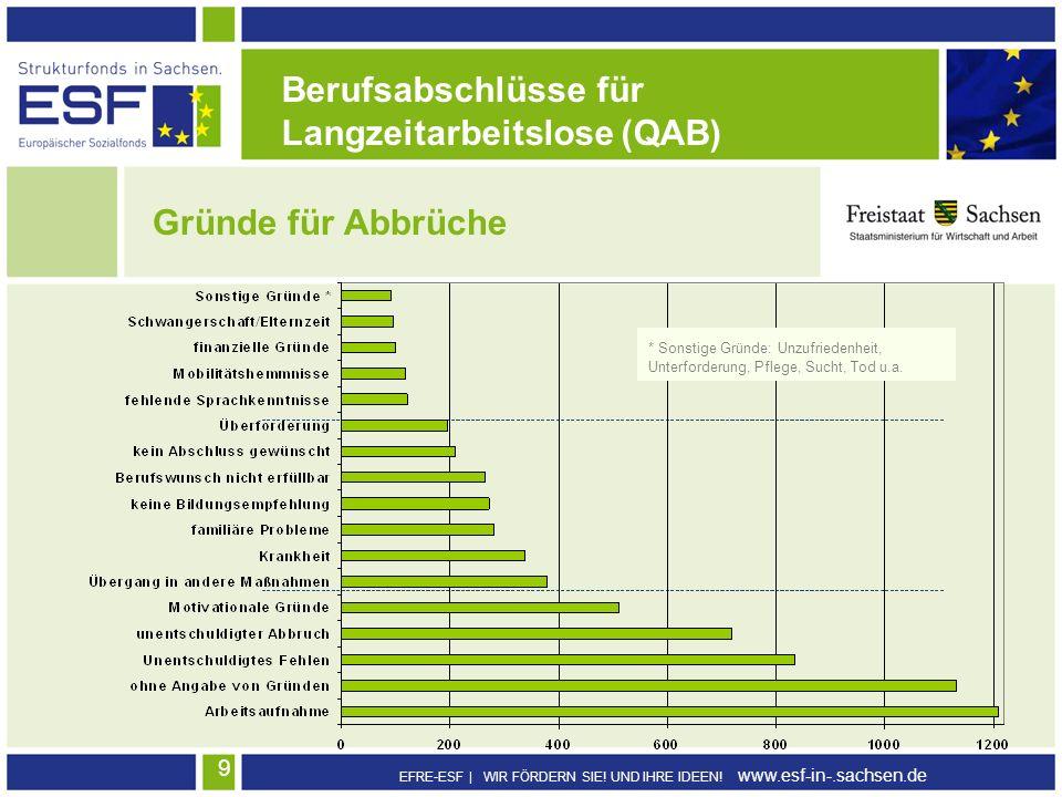 Langzeitarbeitslose (QAB)