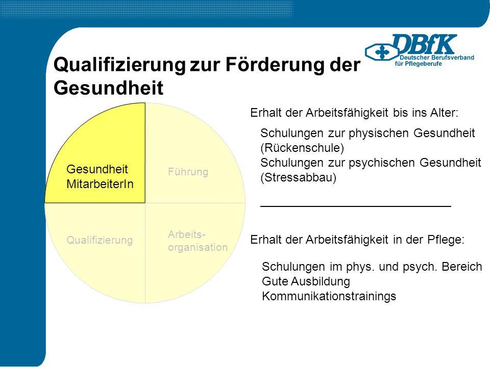 Qualifizierung zur Förderung der Gesundheit