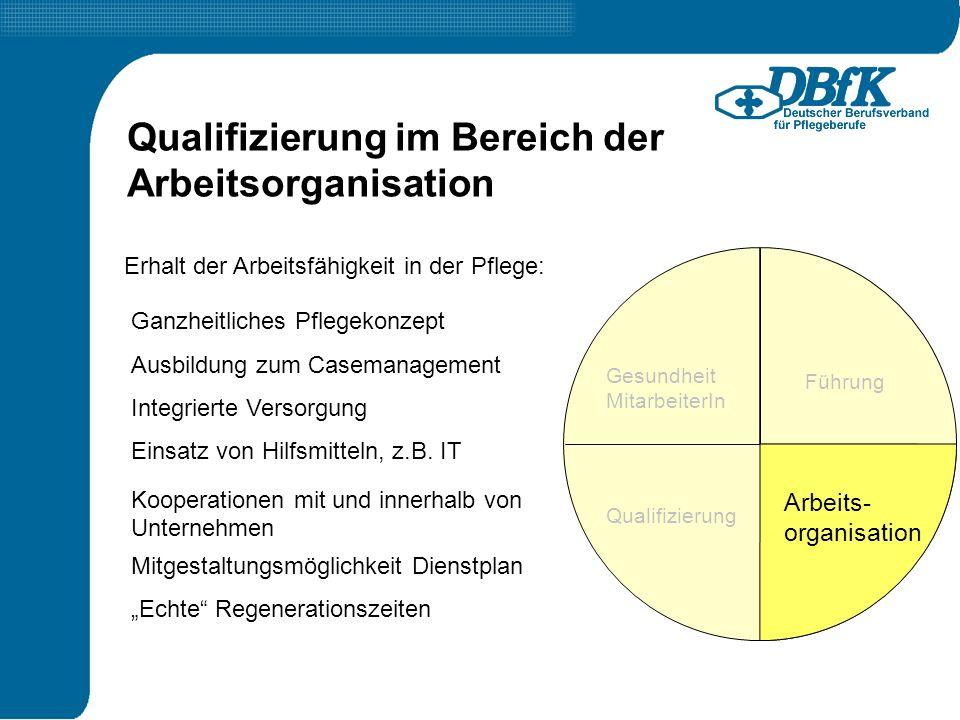 Qualifizierung im Bereich der Arbeitsorganisation