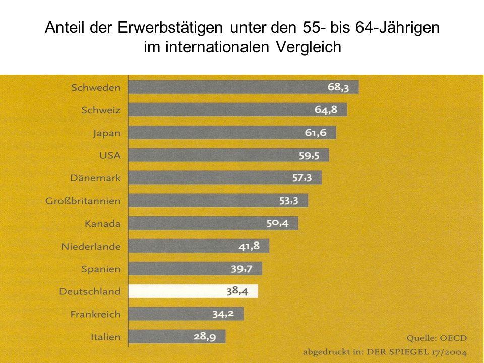 Anteil der Erwerbstätigen unter den 55- bis 64-Jährigen im internationalen Vergleich