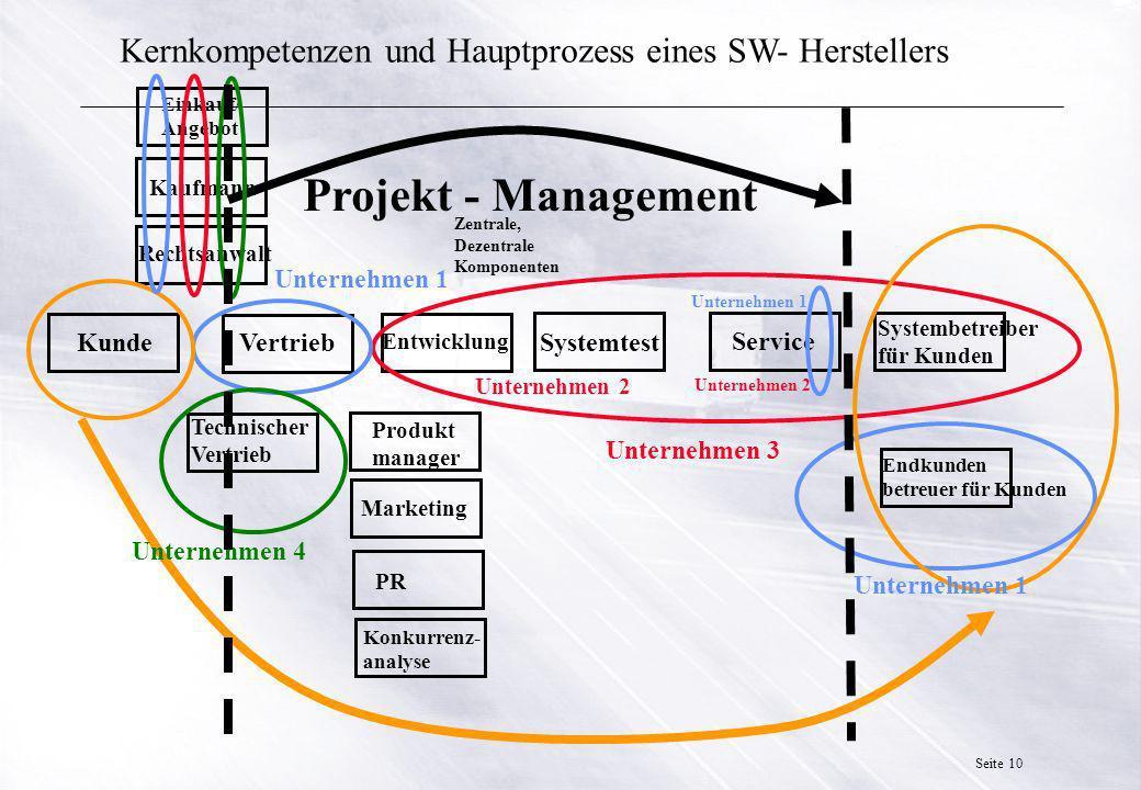 Kernkompetenzen und Hauptprozess eines SW- Herstellers