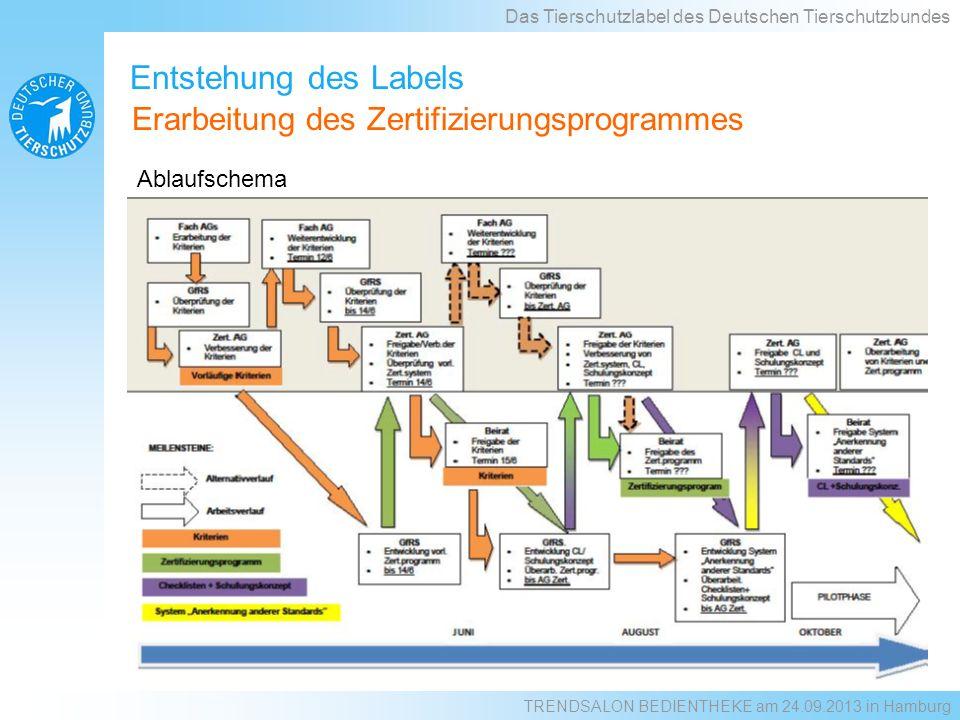 Entstehung des Labels Erarbeitung des Zertifizierungsprogrammes