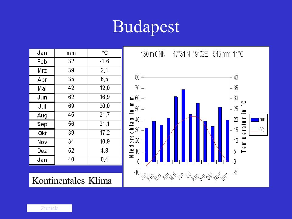 Budapest Kontinentales Klima Zurück