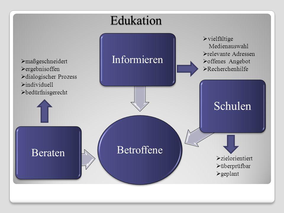 Edukation Schulen Informieren Betroffene Beraten