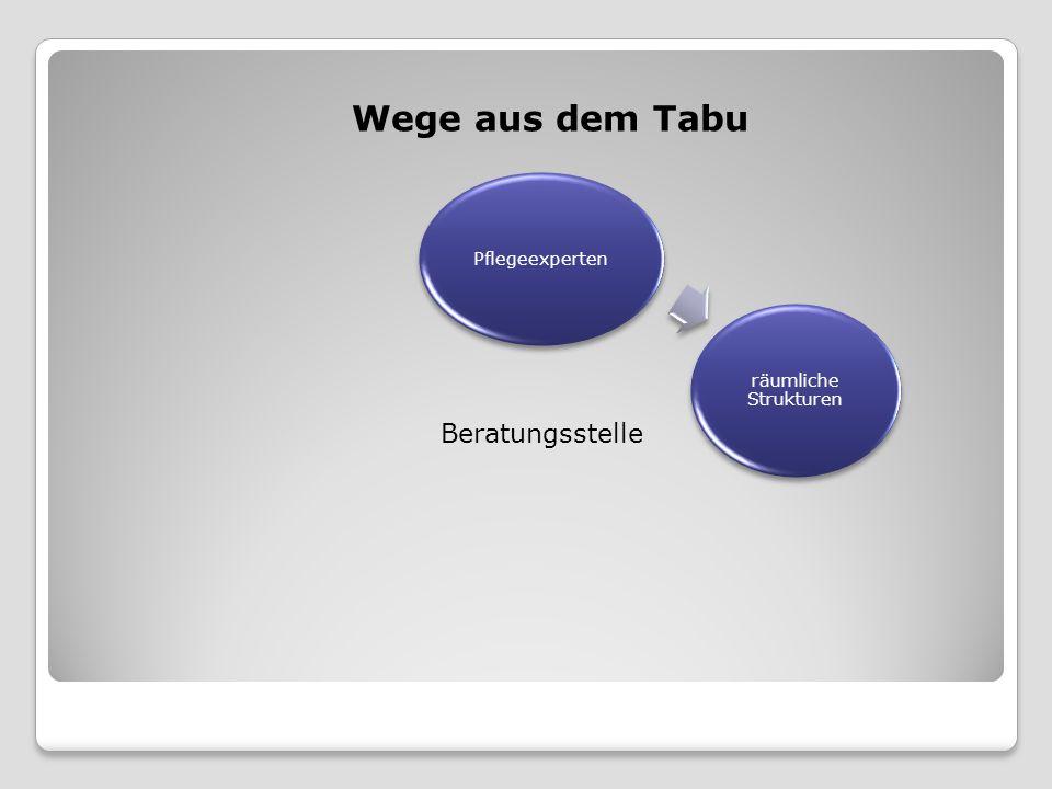Wege aus dem Tabu Pflegeexperten räumliche Strukturen Beratungsstelle