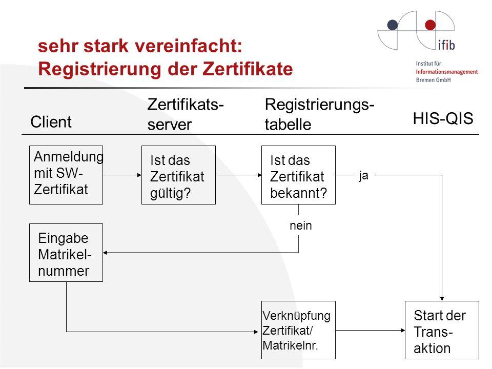 sehr stark vereinfacht: Registrierung der Zertifikate