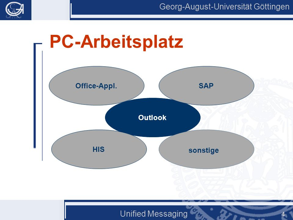 PC-Arbeitsplatz Unified Messaging Office-Appl. SAP Outlook HIS