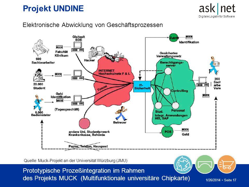 Projekt UNDINE Elektronische Abwicklung von Geschäftsprozessen