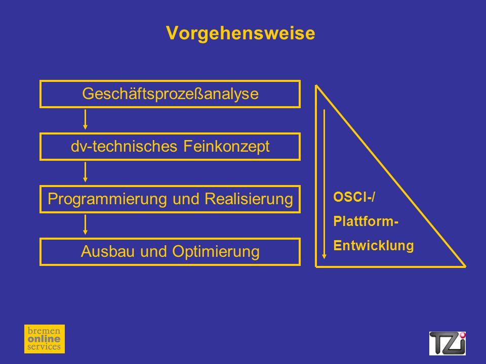 Vorgehensweise Geschäftsprozeßanalyse dv-technisches Feinkonzept
